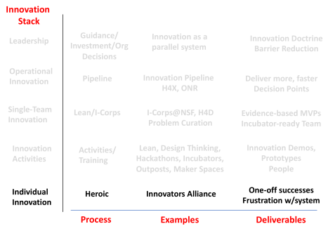 The Innovation Stack: How to make innovation programs deliver more than coffee cups