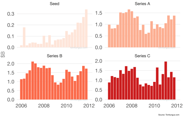 charts of funding recovery time during seed to series C after the 2008 recession